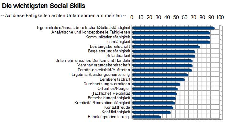 Die wichtigsten Social Skills
